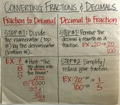 fraction vs decimal chart Converting Fractions to Decimals Anchor Chart Math Charts, Math Anchor Charts, Math Tutor, Teaching Math, Teaching Decimals, Teaching Tools, Teaching Ideas, Math Strategies, Math Resources