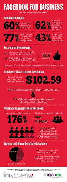 for Business [Infographic] Facebook Marketing Strategy, Online Marketing, Social Media Marketing, Digital Marketing, Social Media Tips, Social Networks, Online Web Design, Google Plus, Facebook Business