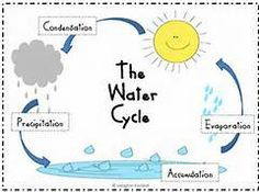 14 best kindergarten water cycle images on pinterest cours de rh pinterest fr Water Cycle Template Water Cycle Summary