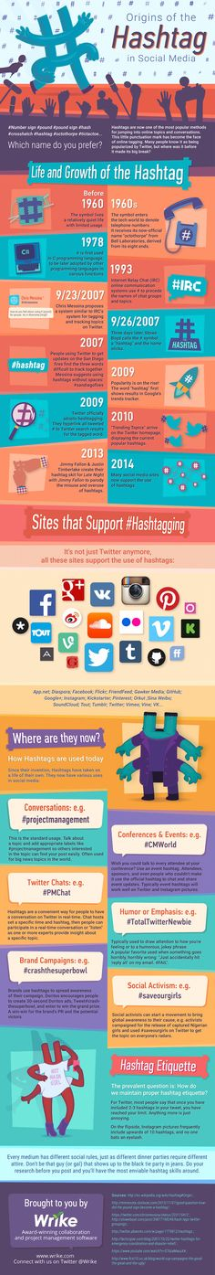 Origin Of The Hashtag In #SocialMedia - #Infographic #SMM
