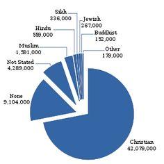 Major World Religions populations pie chart statistics