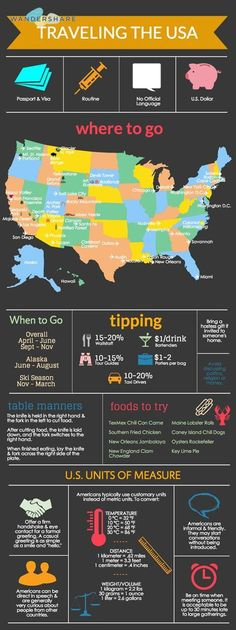 U.S. Travel Cheat Sheet Sign up at www.wandershare.com for high-res cheat sheet images.