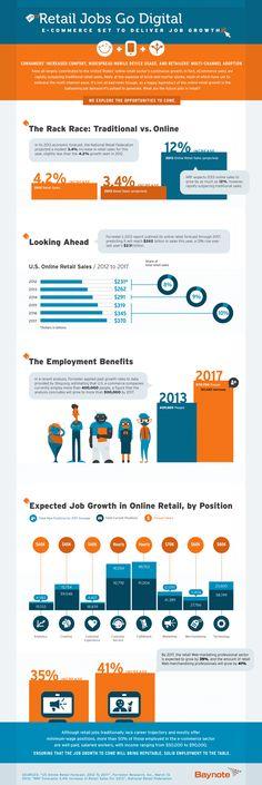 Infographic: Retail Jobs Go Digital - Column Five