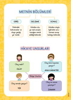 3. Sınıf Konu Anlatım Afişler Emo, Classroom, Teacher, Education, Poster, School, Books, Kids, Class Room