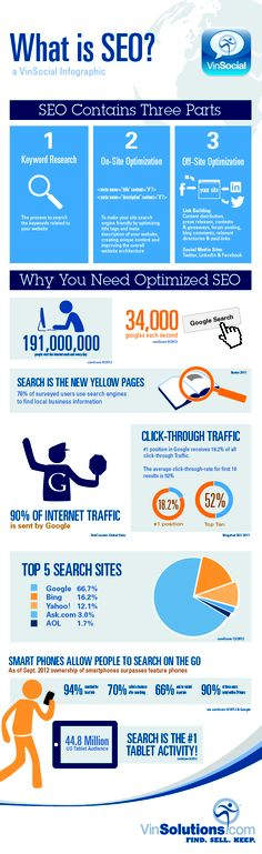 SEO brillantly explained by VinSolutions.com
