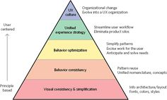 The hierarchy of effort to fix a broken user experience
