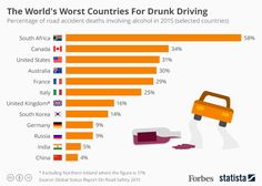 % of road accident deaths involving alcohol in 2015 (ref. Japan: approx. 6%)