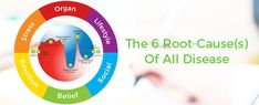 The 6 Root-Cause(s) Of All Illness!    https://lifestyleprescriptions.org/blog/the-6-rootcauses-of-all-illness/    #lifestyleprescriptions #rootcause