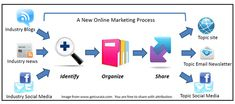 Content Curation: The basic process