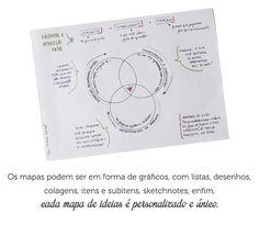 Sessão de Brainstorm + Mapa de ideias + Curadoria <3 me gusta!