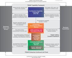 TOGAF  Capability Framework