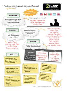 Perfect SEO Keyword Research #infografia #infographic #seo