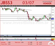 JBS - JBSS3 - 03/07/2012 #JBSS3 #analises #bovespa