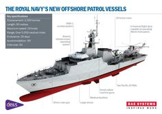 Introducing the Royal Navy's new Offshore Patrol Vessels: HMS Forth, HMS Medway & HMS Trent