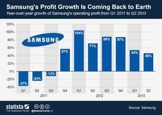 Samsung's profit growth is coming back to earth #infographic
