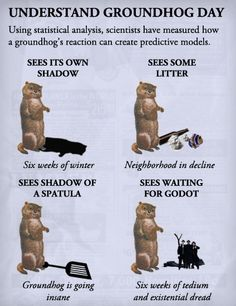 Today is Groundhog Day. Using statistical analysis of past groundhog reactions, it's possible to predict the future. What other groundhog predictions.
