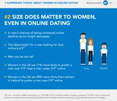 Statistics on online dating uk women