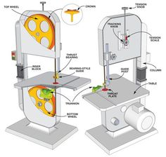 Tune Your Bandsaw - Woodworking Tools - American Woodworker: