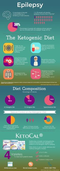 Ketogenic Diet Infographic - Lotte Ketokid images from Health & Diet Guide Ketogenic Diet Epilepsy, Epilepsy Diet, Epilepsy Awareness Month, Epilepsy Seizure, Epilepsy Symptoms, Epilepsy Facts, Diabetes Diet, Diet And Nutrition, Health Diet