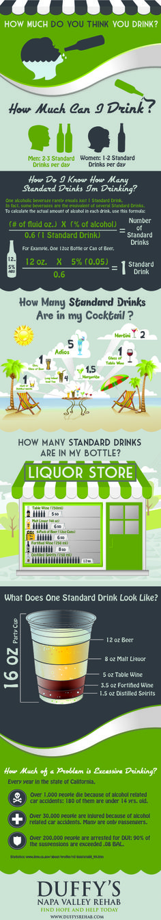 Thinking about Drinking  - This infographic sheds some light onto the actual alcohol consumption per drink. - Daily Infographic | A New Infographic Every Day
