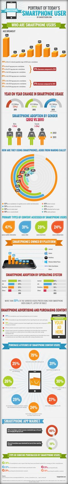 Portrait Of Today's Smartphone User #Infographic #Smartphones #Technoogy