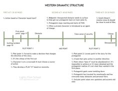 """The Paradigm of Dramatic Structure"""