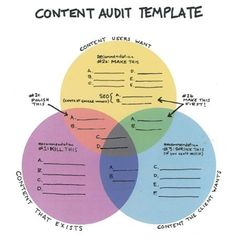 A useful template for your content marketing.