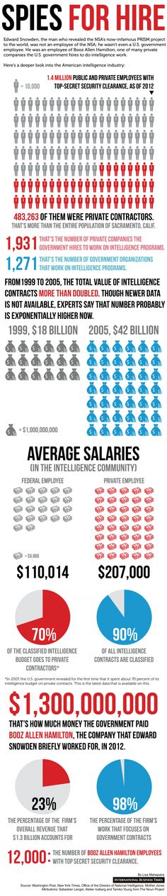 This is how much of the intelligence industry has been privatized.