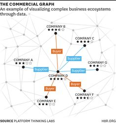 A new way to visualize relationships between companies.