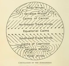 """""""Circulation of the atmosphere."""" Physical Geography. 1908."""