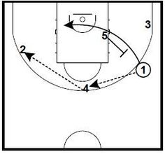 Today's post shows 2 middle ball screen sets where the screen is set for a player catching a pass forcing their defender to close out and immediately get hit with a ball screen. These plays are included in the Basketball…Read more → basketball quotes nba Basketball Bracket, Basketball Systems, Basketball Tricks, Basketball Is Life, Basketball Workouts, Basketball Skills, Basketball Quotes, Basketball Games, Basketball