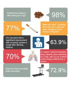 Vapers Study Infographic