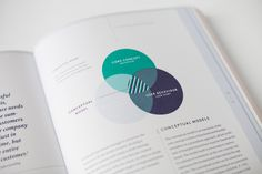 Conceptual model to plan the user interface - Branded Interactions (EN) / Design by Katrin Schacke Form Design, Circle Design, Print Layout, Layout Design, Annual Report Design, Booklet Design, Book Layout, Portfolio Website, Grafik Design