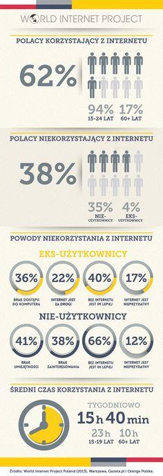 62 proc. Polaków to internauci, średnio przez 15,66 godz. tygodniowo w sieci