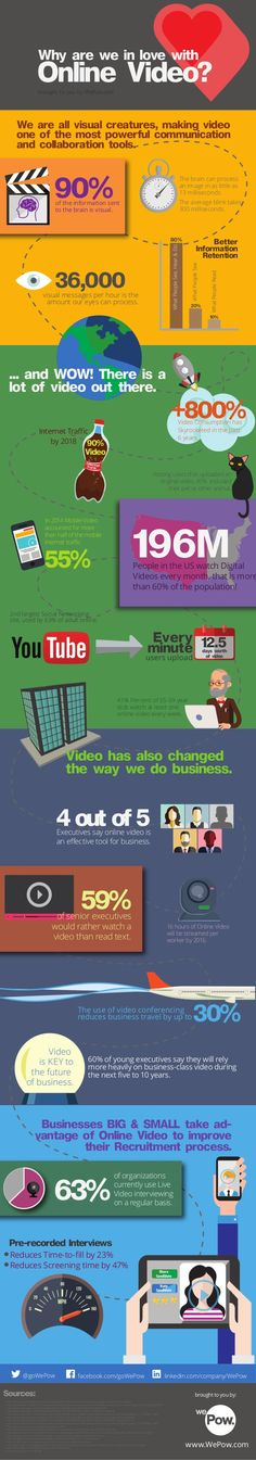 Why Are We in Love with Online Video? #infographic #infografía
