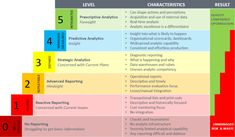 News & Articles: Practical Steps In Building Analytical Maturity Data Quality, Data Analytics, Maturity, Project Management, Perception, Insight, Periodic Table, Shit Happens, Articles