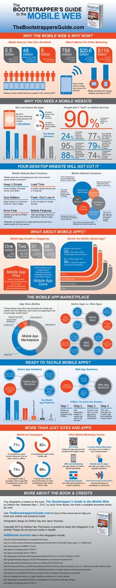 "Mobile web infographic! Based on the book ""The Bootstrapper's Guide to the Mobile Web"""