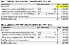 Sales Compensation Calculator for Outbound Lead Generation | OpenView Blog
