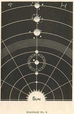 sol sistem