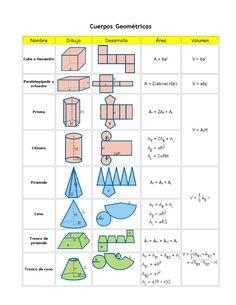 Geometry Formulas, Mathematics Geometry, Math Formulas, Geometry Art, Sacred Geometry, Math Answers, Maths Solutions, Math Vocabulary, Math Notebooks