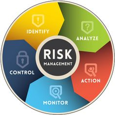 If you own or run a business, you're addressing business risks on a daily basis.  Insurance is a common risk management solution, and there are countless o