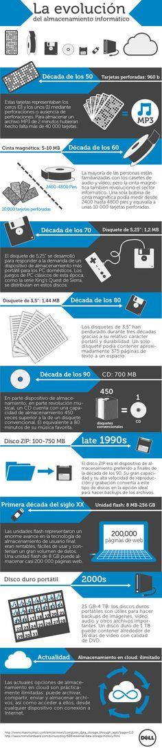 Evolución del almacenamiento informático