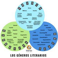 géneros literarios. Poesía, narrativa, teatro