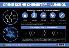 CSI Chemistry - Luminol