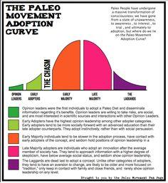 Paleo movement adoption curve