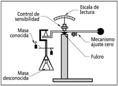 La balanza es un instrumento de laboratorio que mide la masa de un cuerpo o sustancia química, utilizando como medio de comparación la fuerza de la gravedad que actúa sobre el cuerpo
