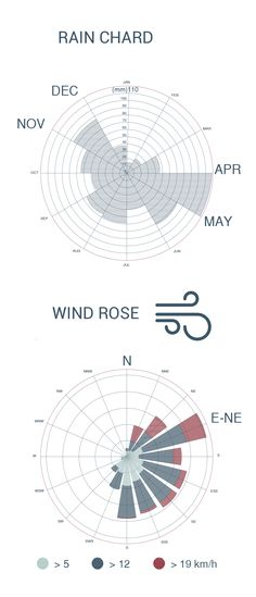 Hua lumpong wind rose diagram taes third year in architecture nanyuki rain chard and wind rose mariacristina agnello ins martn roldn ccuart Image collections