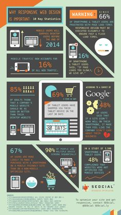 Why Responsive Web Design is important #infografia #infographic #marketing
