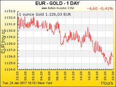 Kein guter Tag für Goldbesitzer // 24-hour Spot Chart   Goldpreis Chart