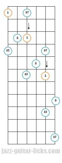 Minor 7th guitar arpeggio pattern 3